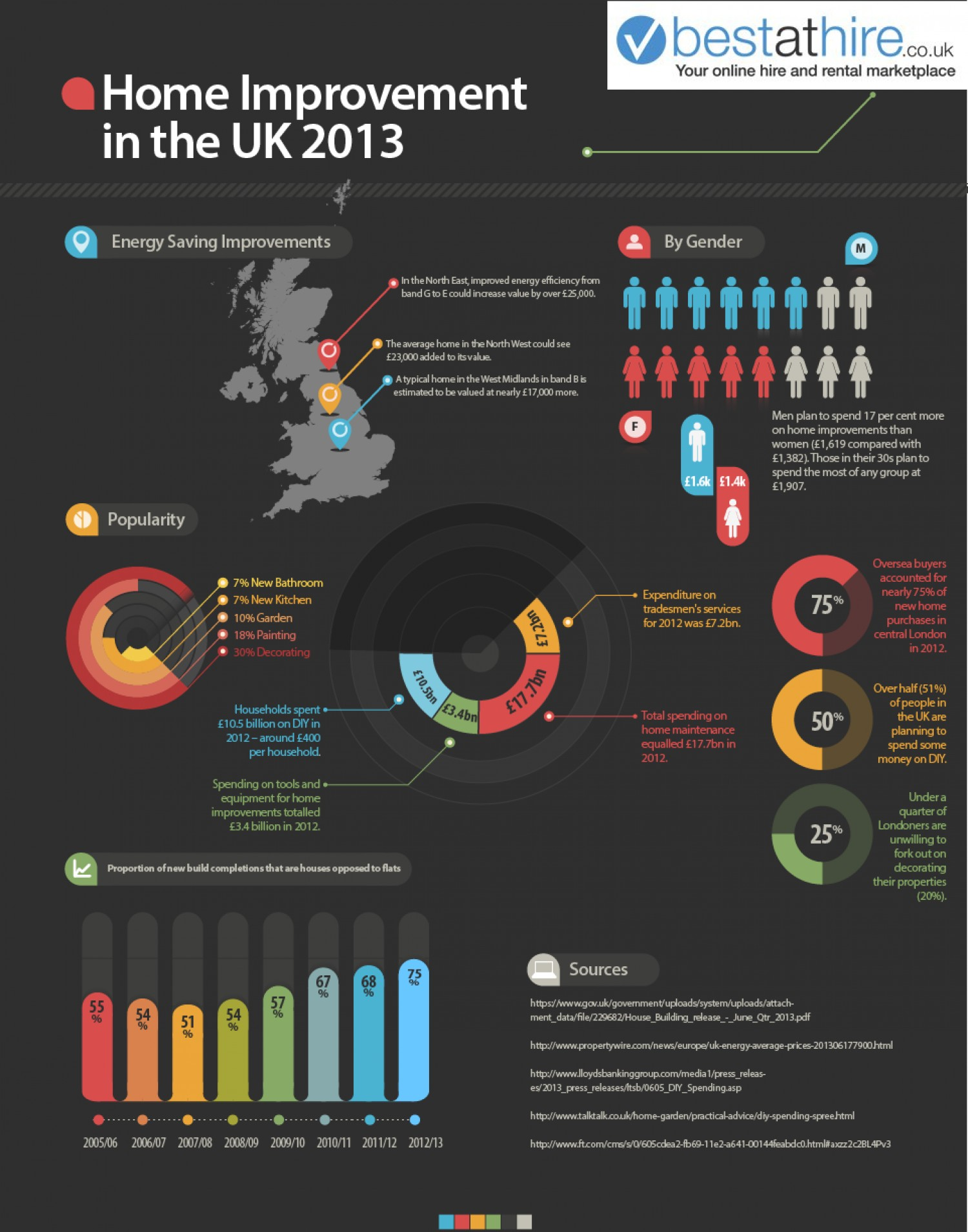 14. 2013 UK Home Improvement Trends