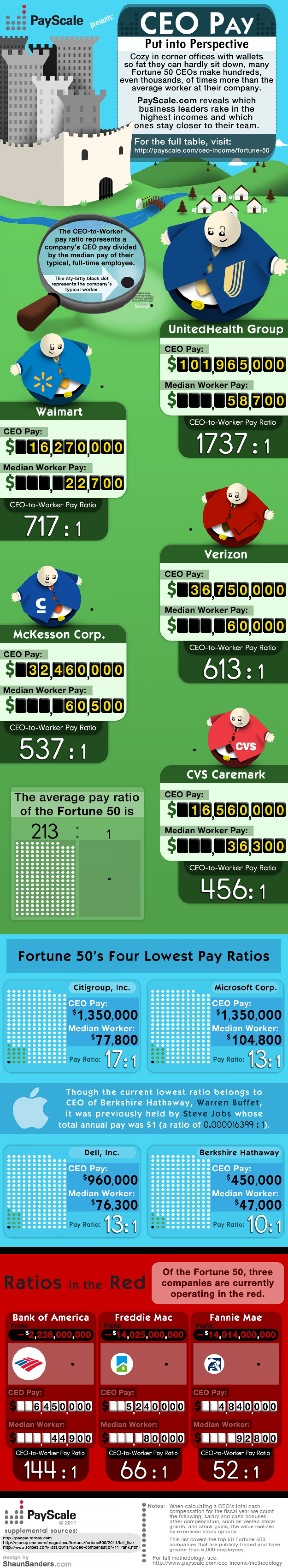 14. Fortune 50 CEO Income Compared to Average Worker at Company