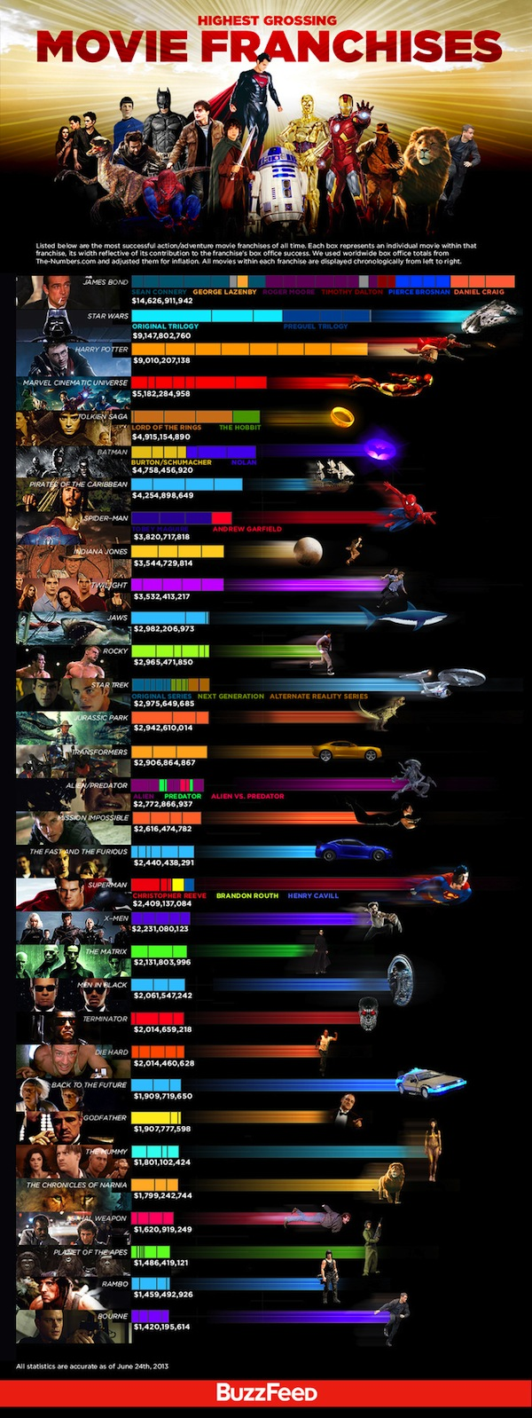 14. Highest grossing movie franchises