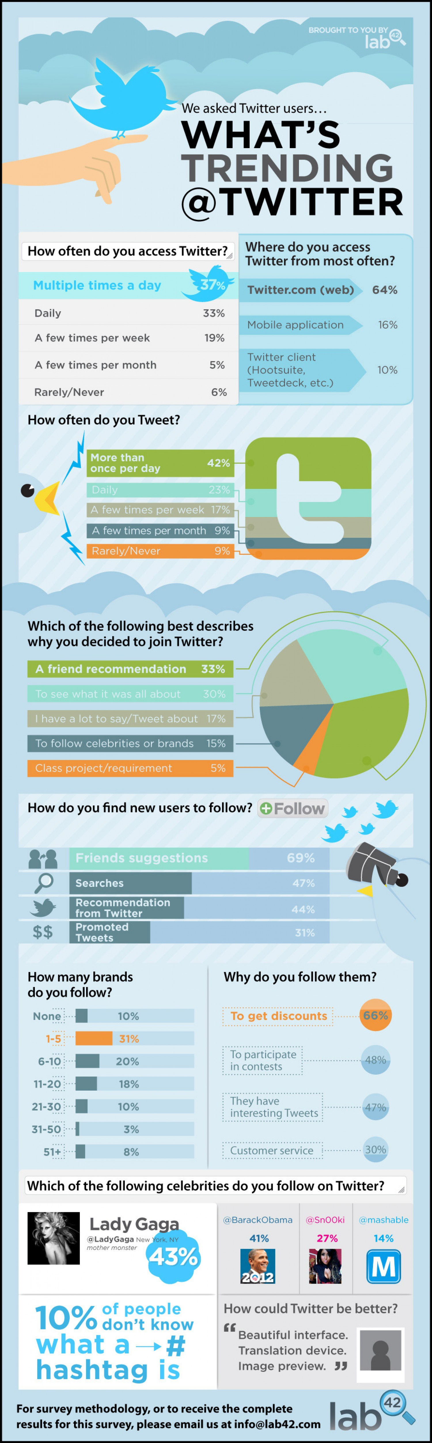 14. How People are using twitter