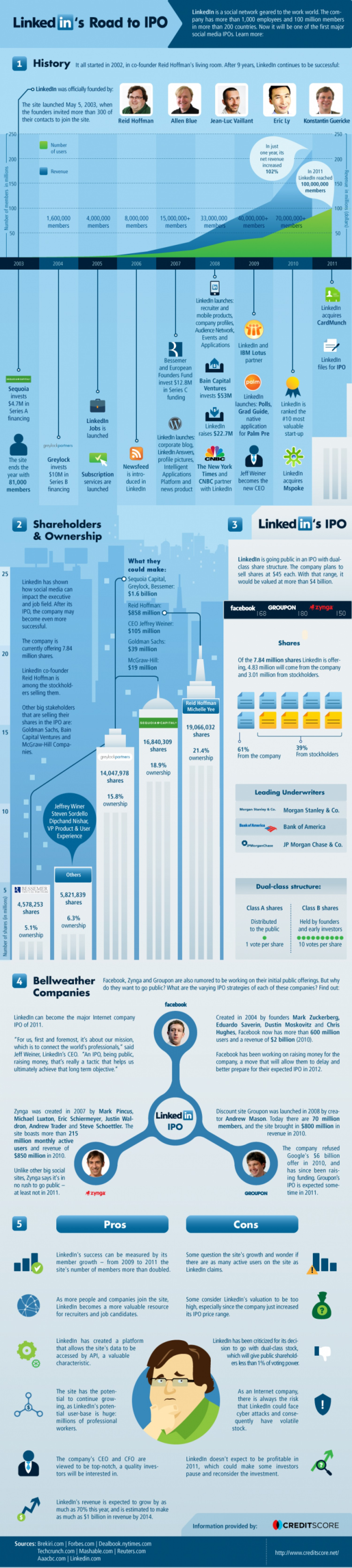 14. LinkedIn's Road to IPO