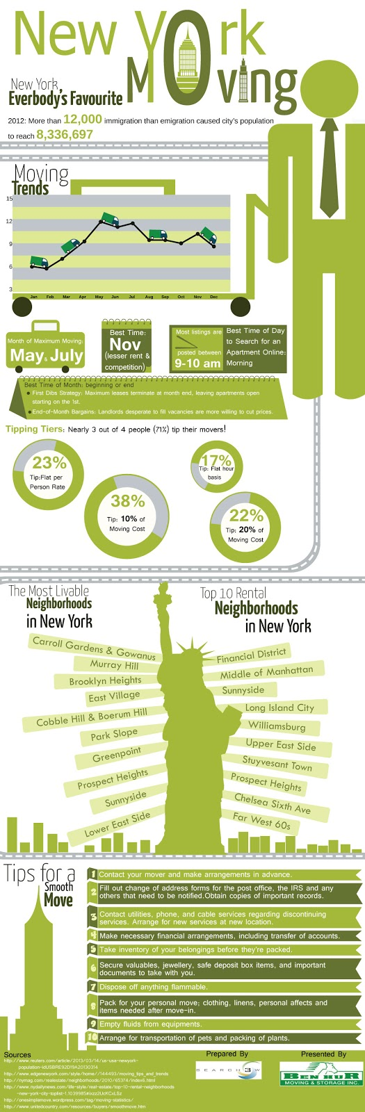 14. Most Livable Neighborhoods in NYC
