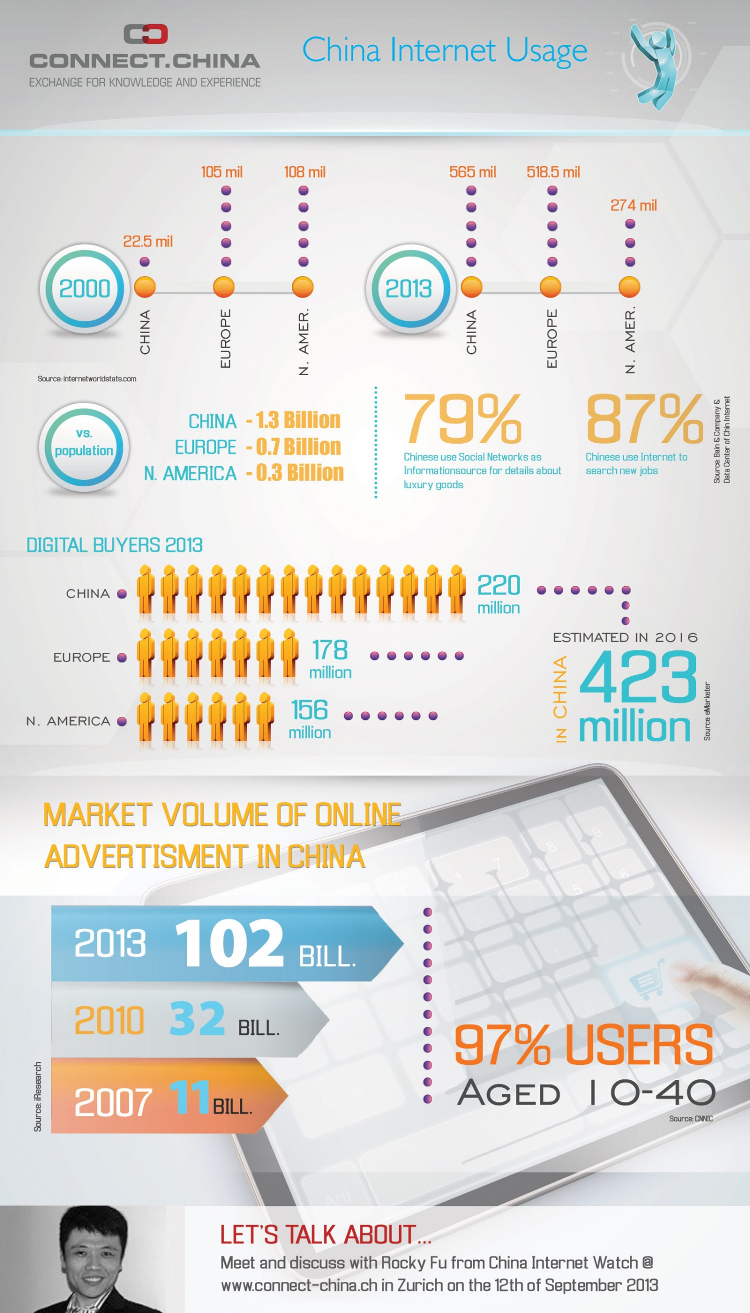 14. Online Market China