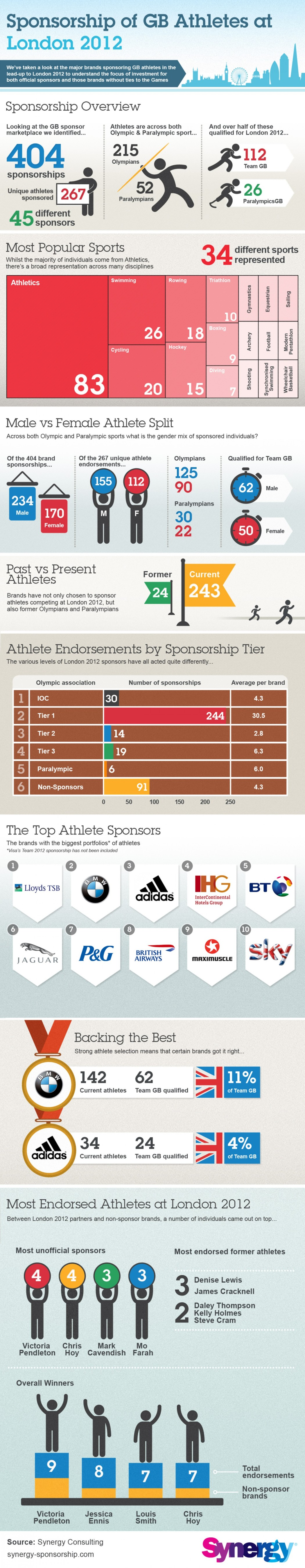 14. Sponsorship of GB Athletes at London 2012
