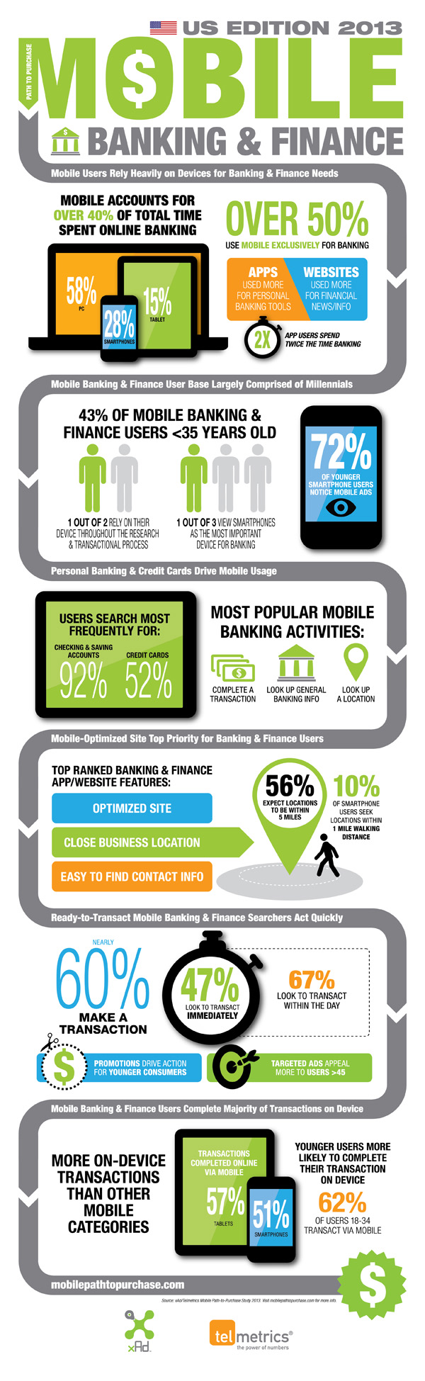 14. What is Mobile Banking?