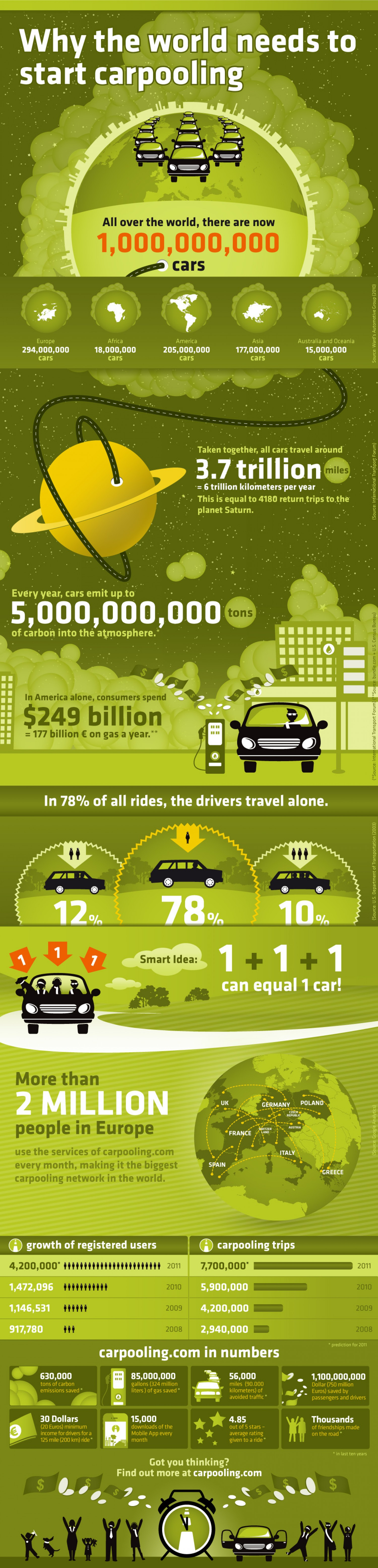 14. Why the World Needs to Start Car-sharing