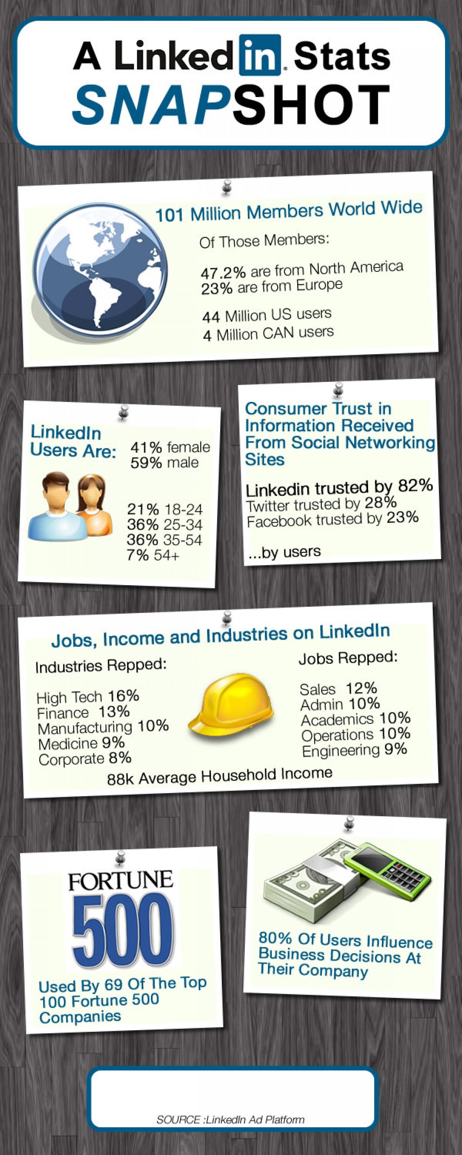 15. A LinkedIn Stats Snapshot