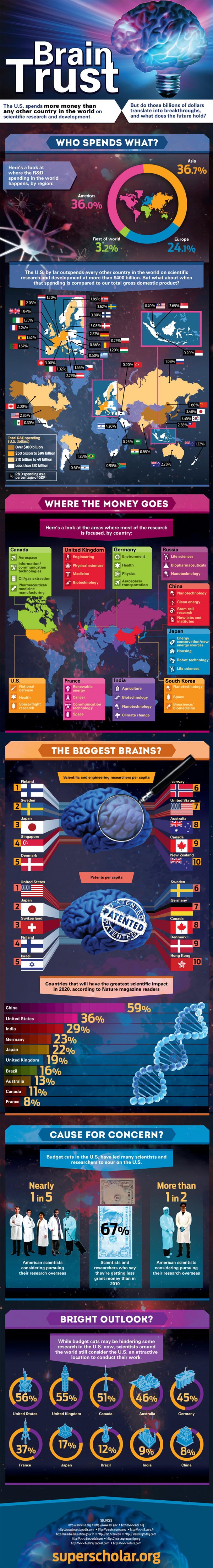 15. Brain Trust