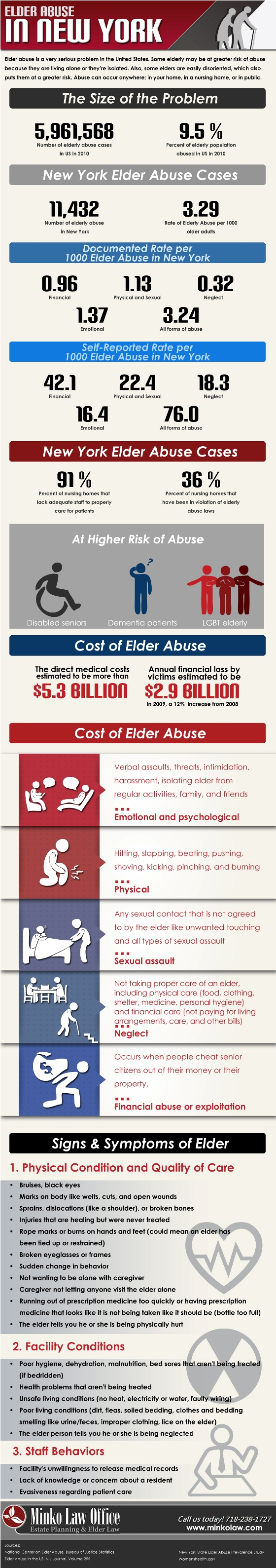 15. Elderly Abuses Cases in NYC
