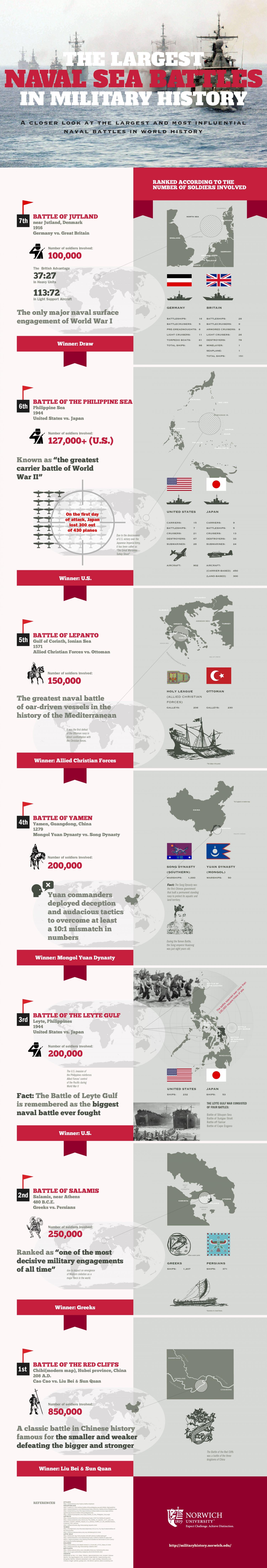 15. Largest naval sea battles military history