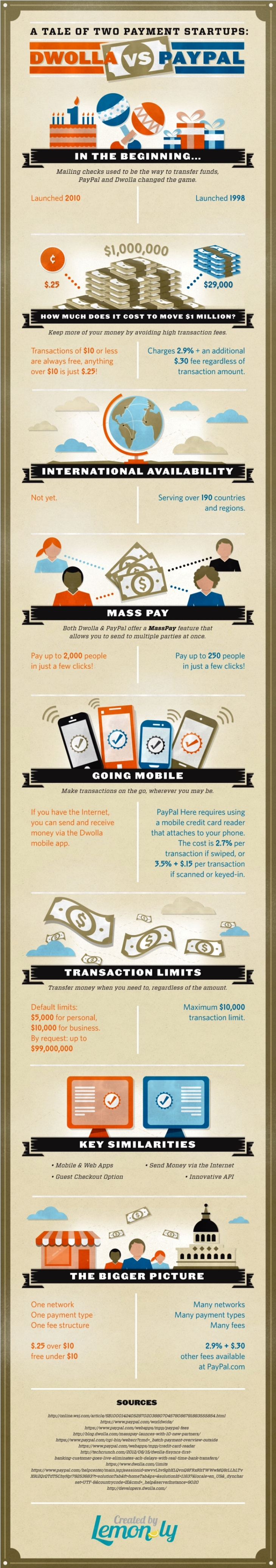 16 Dwolla-PayPal-Infographic-Lemonly-Final
