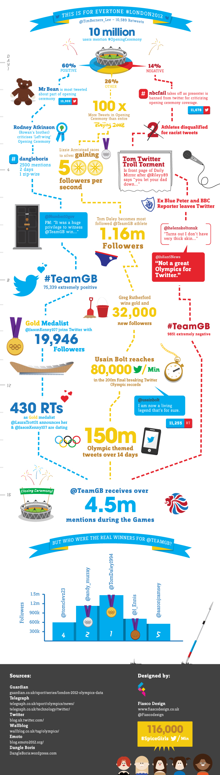 How Was Twitter Used During The Olympics?