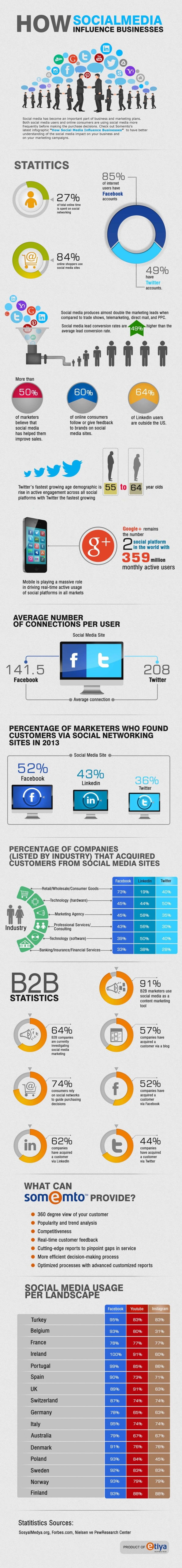 16. Social Media Influence on Businesses