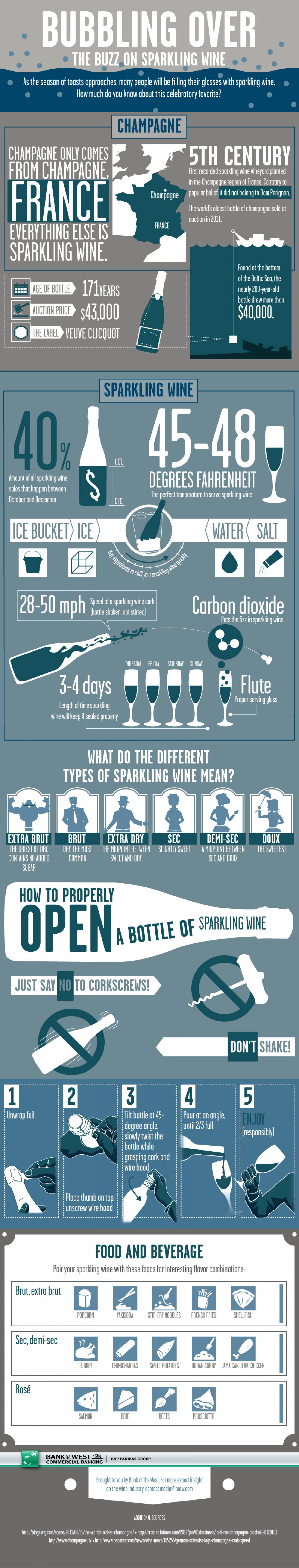 16. Sparkling Wine