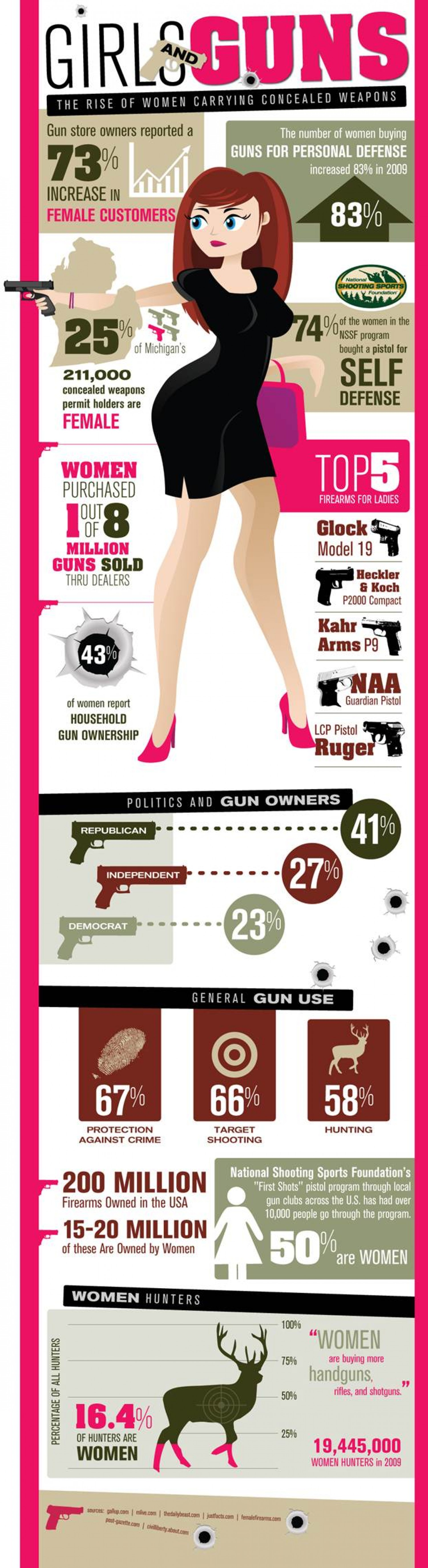 16. The rise of women carrying concealed weapons