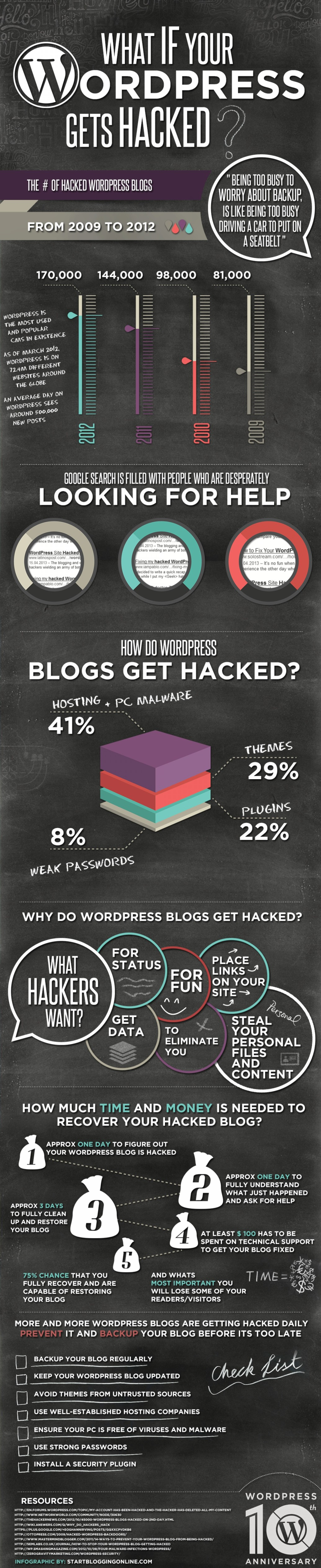 16. What If Your WordPress Gets Hacked