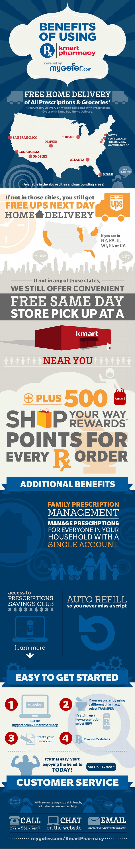 17. Benefits of Using Kmart