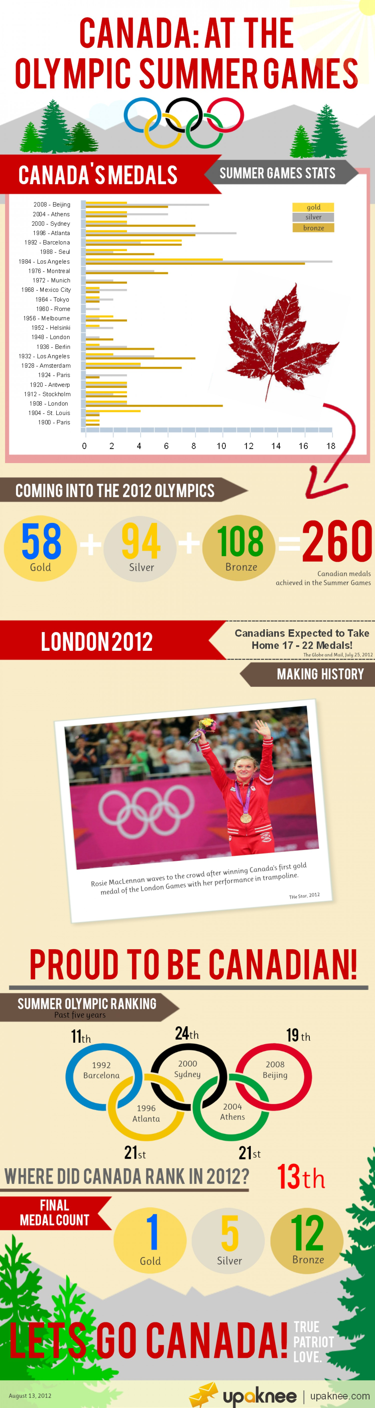 17. Canada's Standing at the London 2012 Olympics