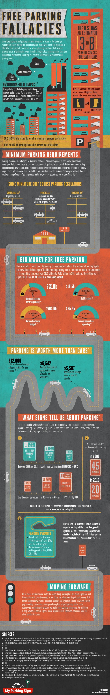 17. Free Parking Fallacies