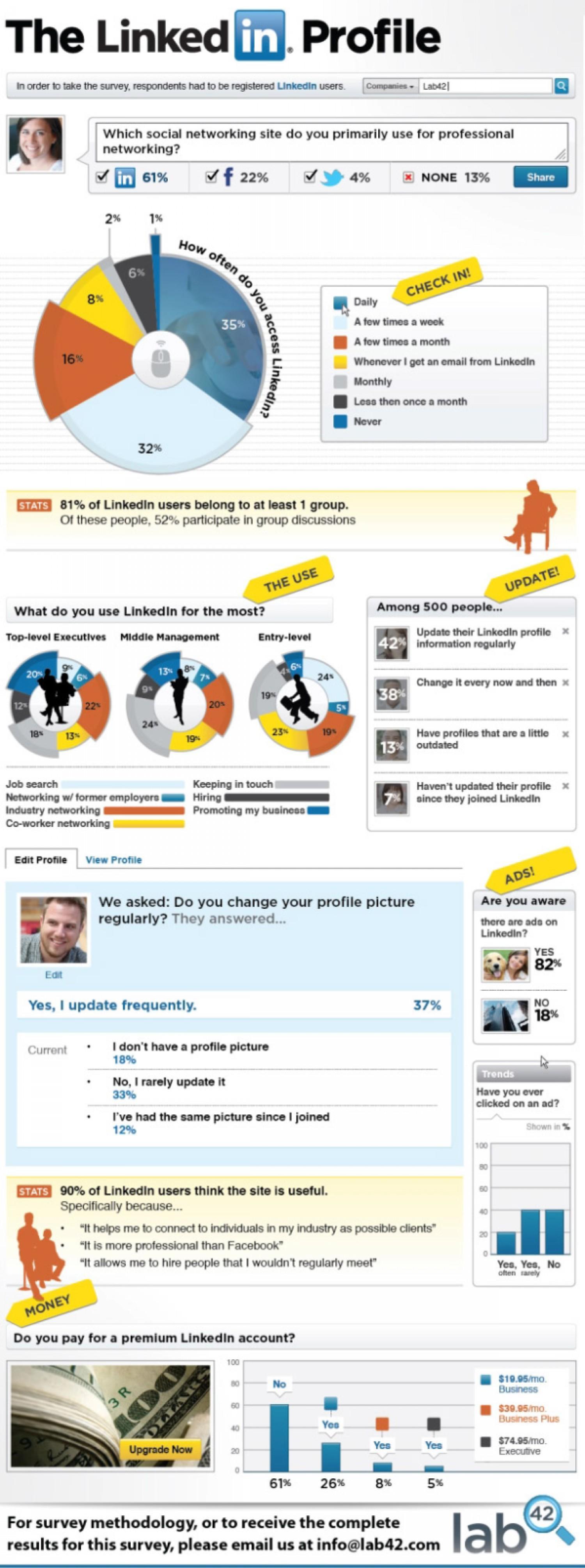 17. LinkedIn Usage Duration