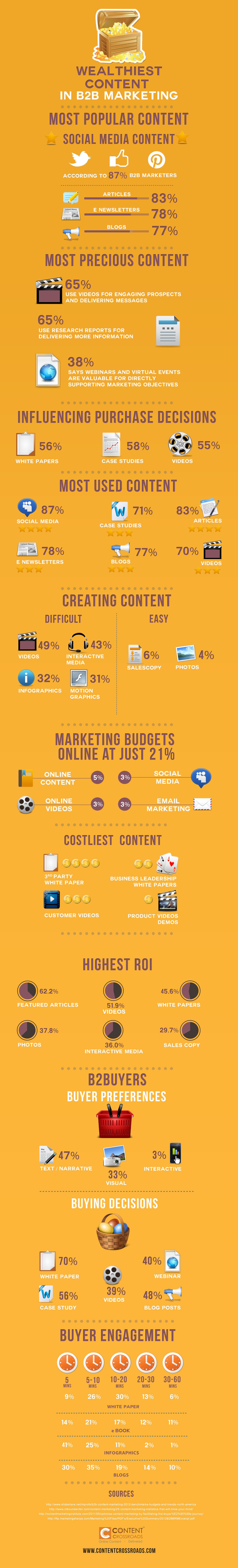 17. Most Popular Media content