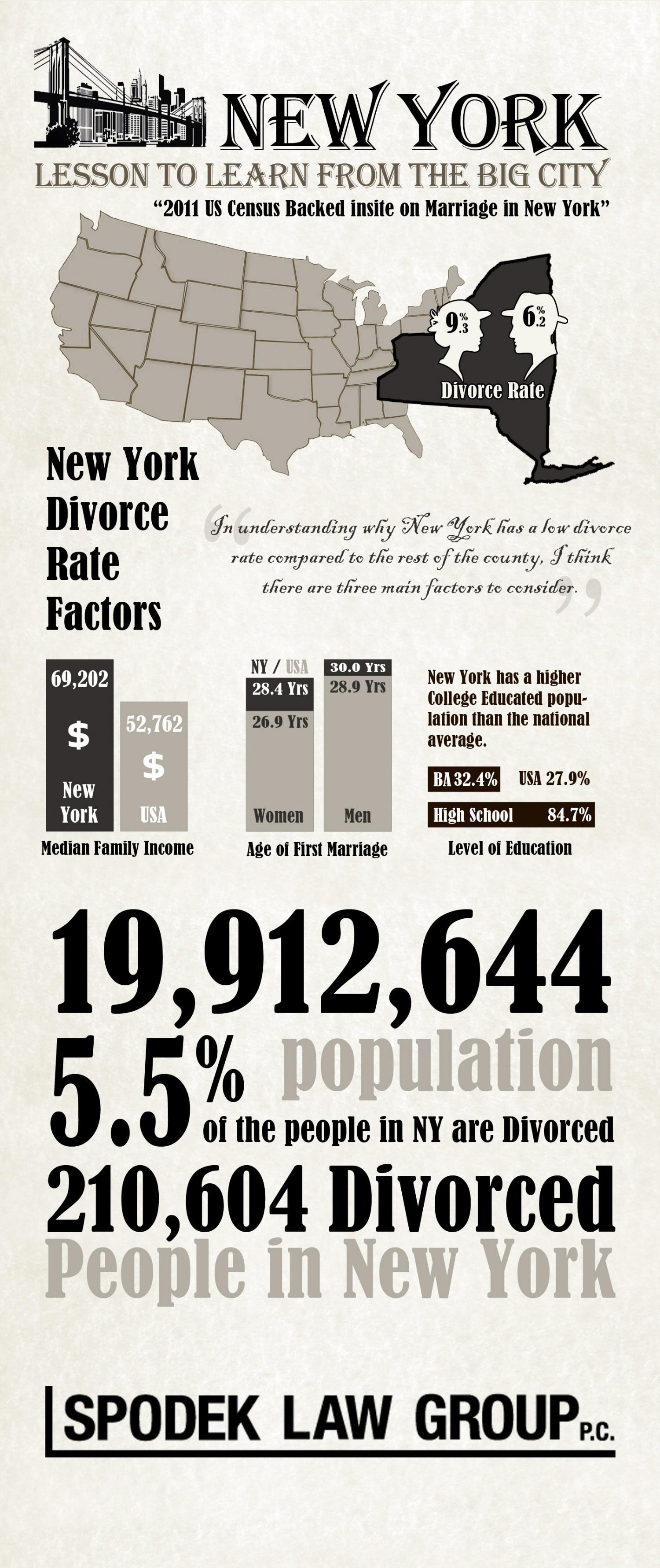 17. NYC Divorce rate