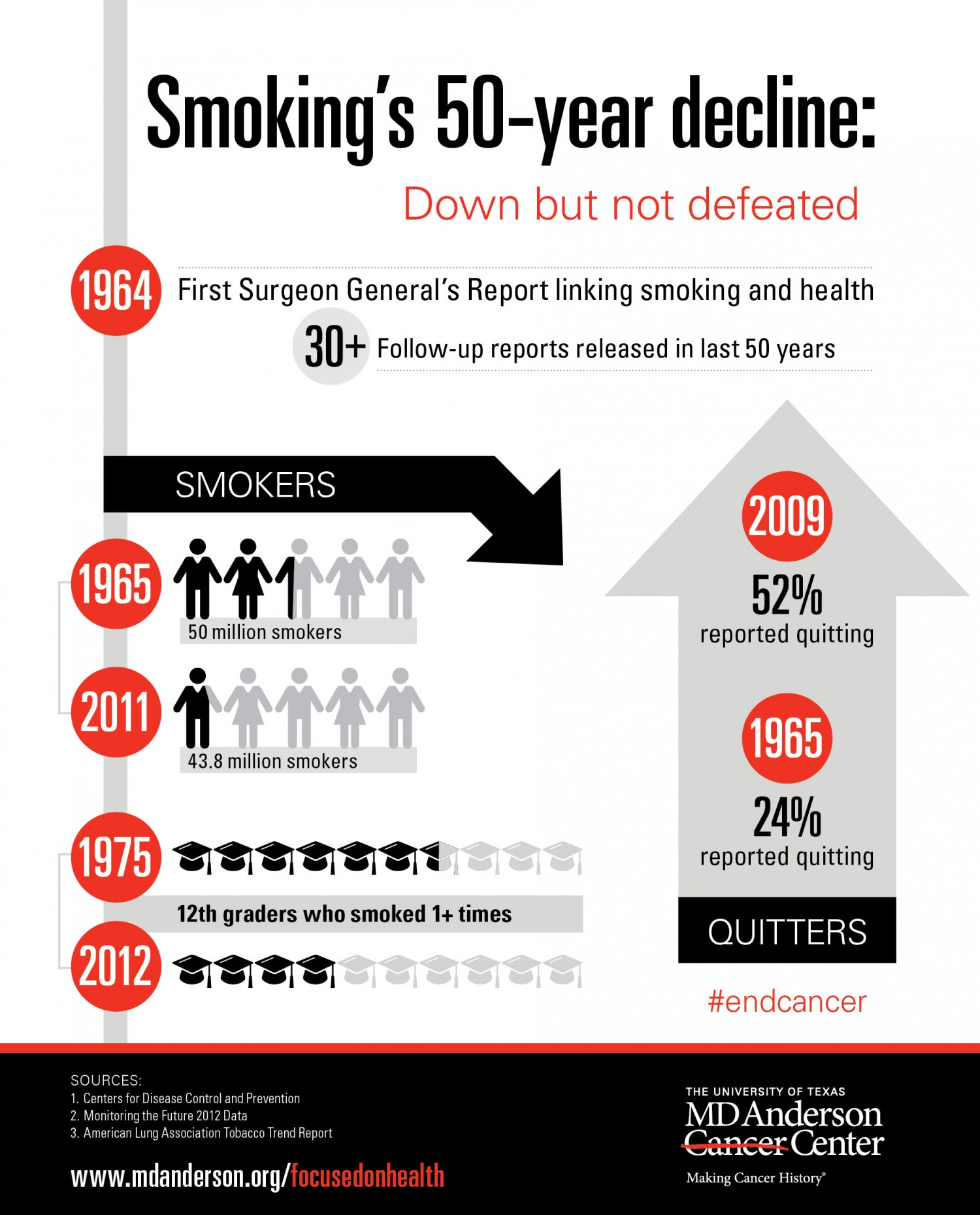 17. Smoking's 50-year Decline
