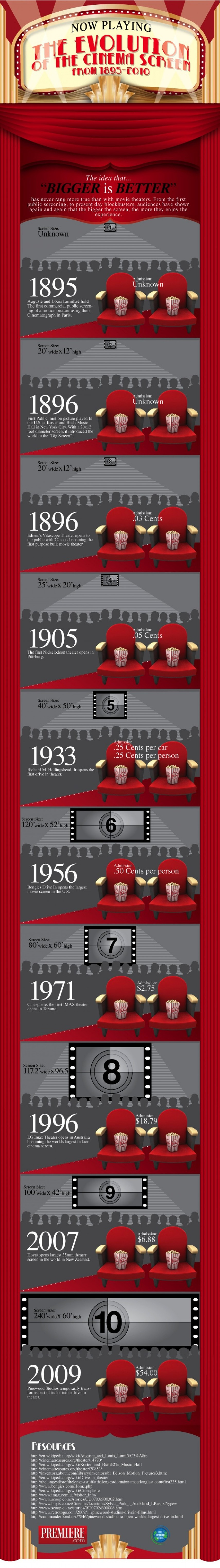 17. The evolution of the cinema screen