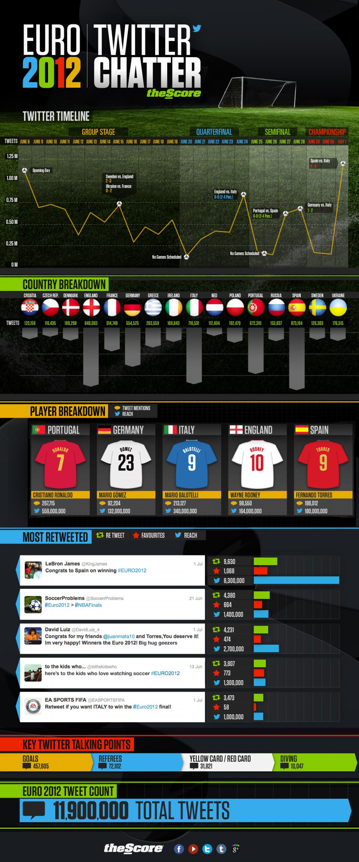 18. Euro 2012 Twitter Chatter