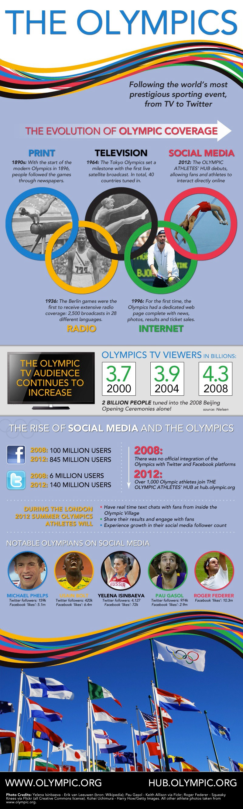 18. How Social Media Will Change the Olympics