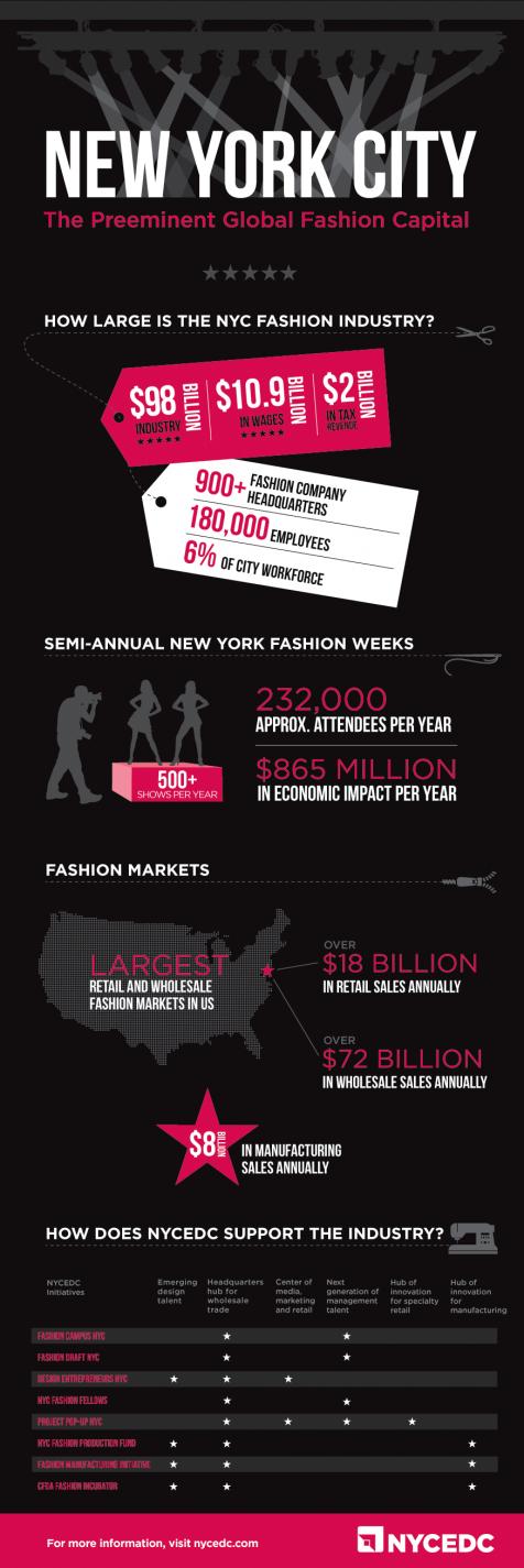 18. New York City Fashion