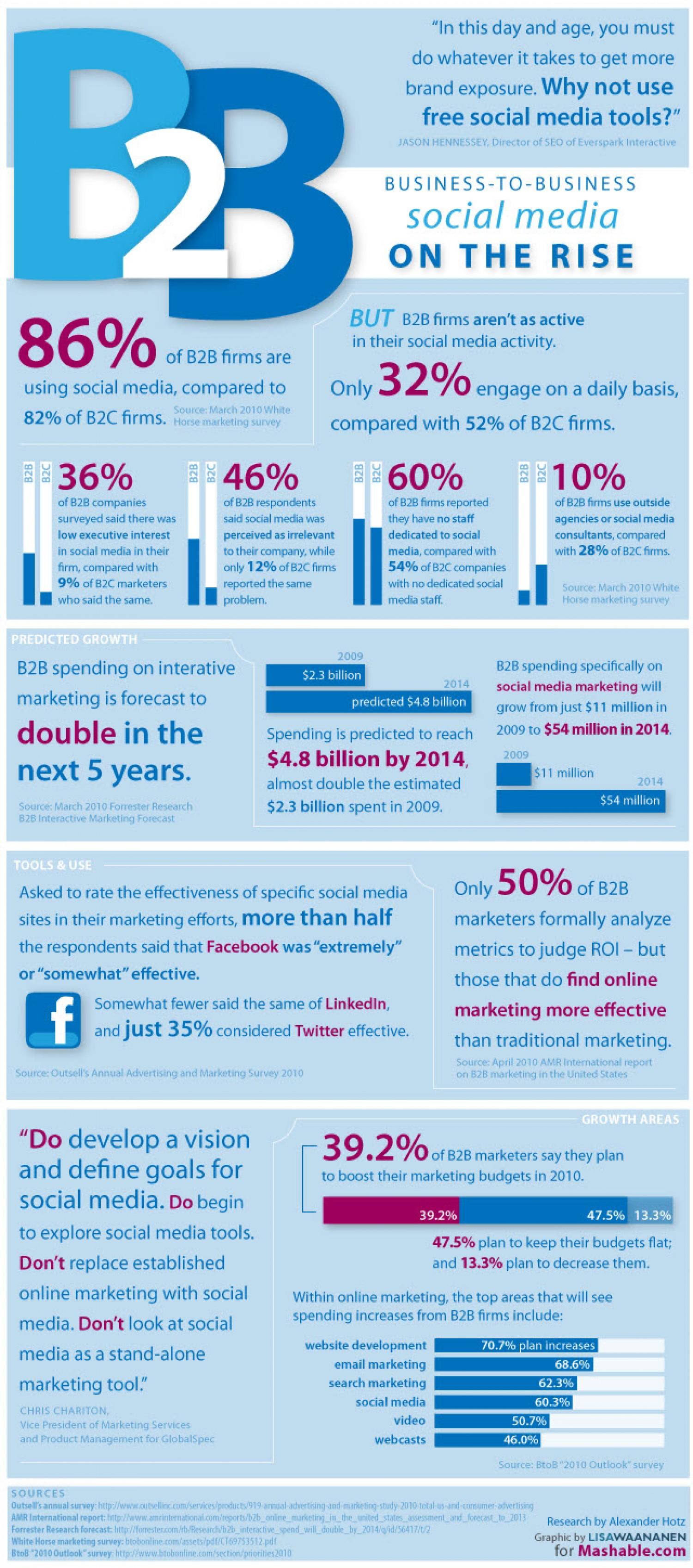 18.  Online Marketing Trends