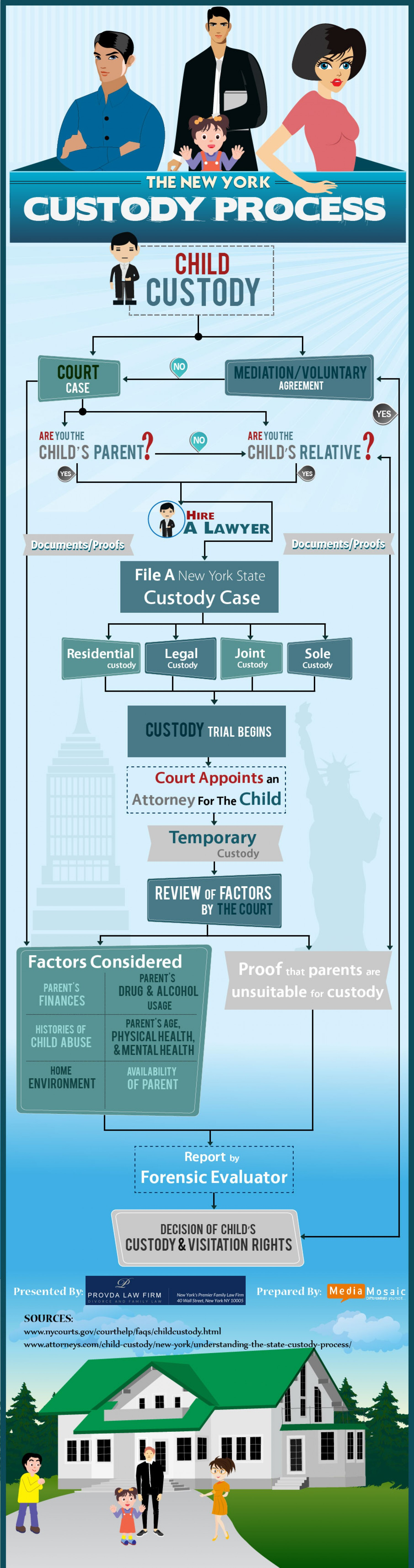 18. Requirements of Child Custody