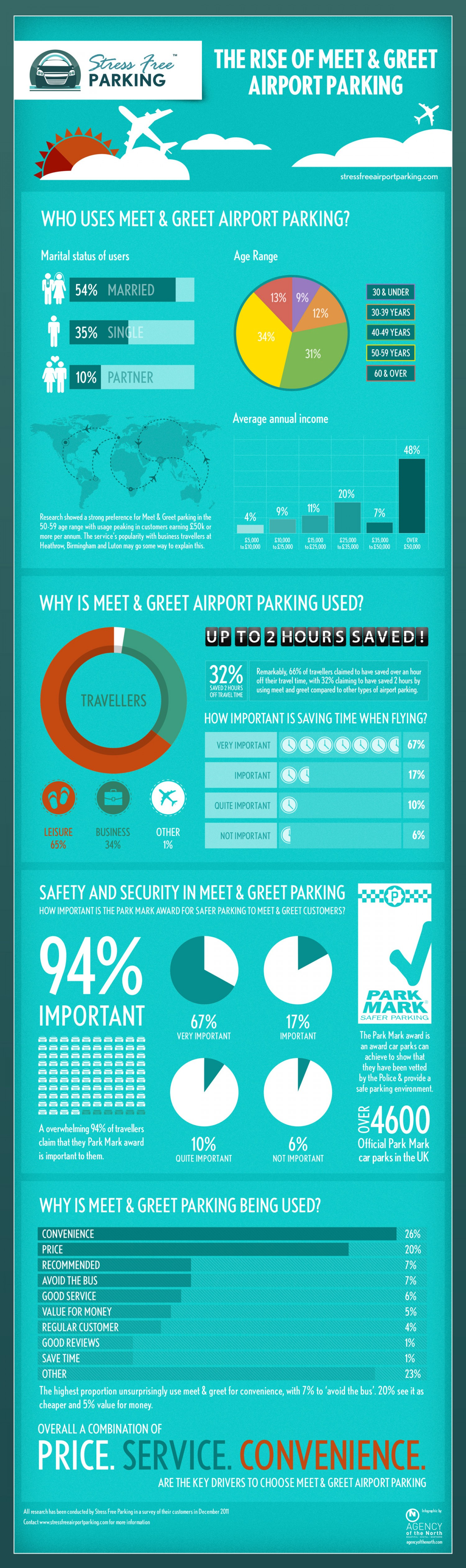 18. The rise of meet and greet airport parking