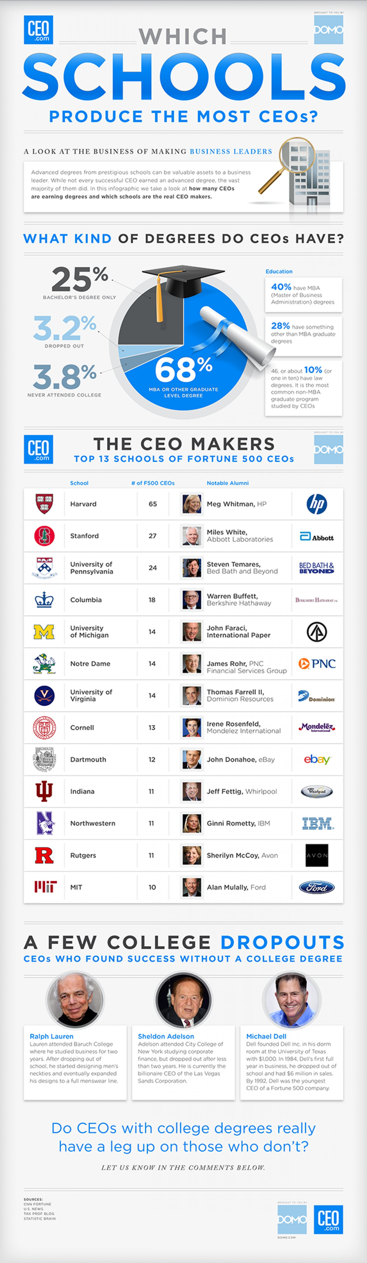 18. Which Schools Produce The Most CEOs