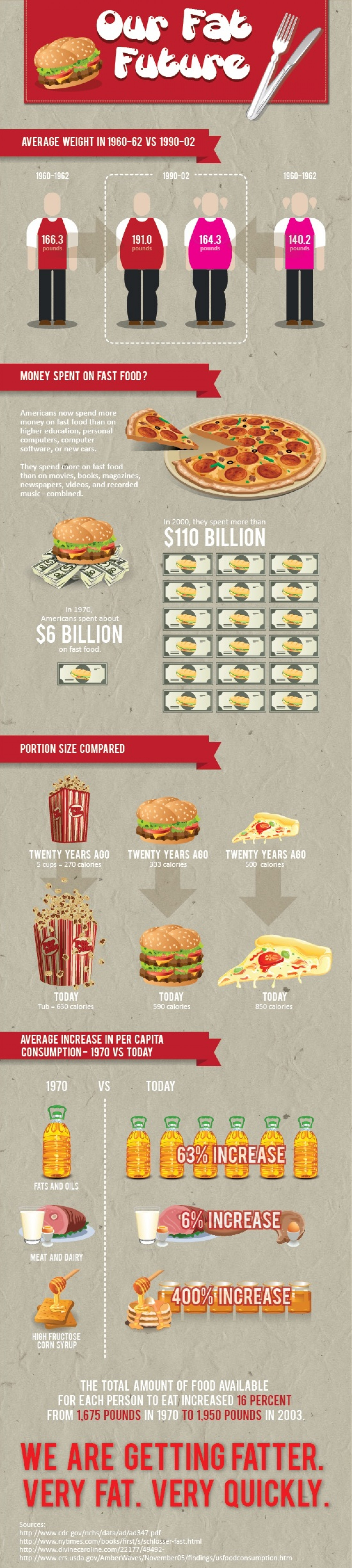 18. Why Americans are getting fatter