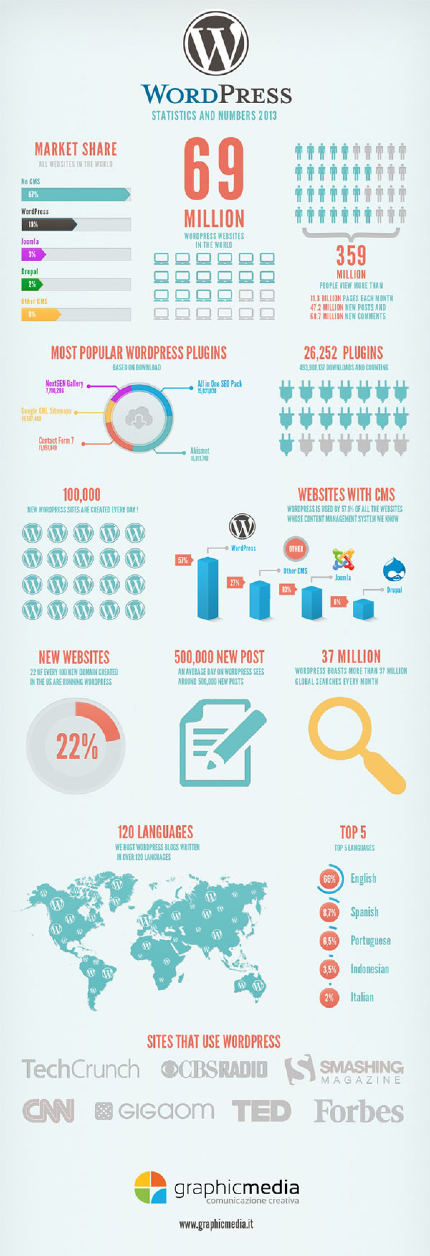 18. WordPress Statistics and Numbers 2013