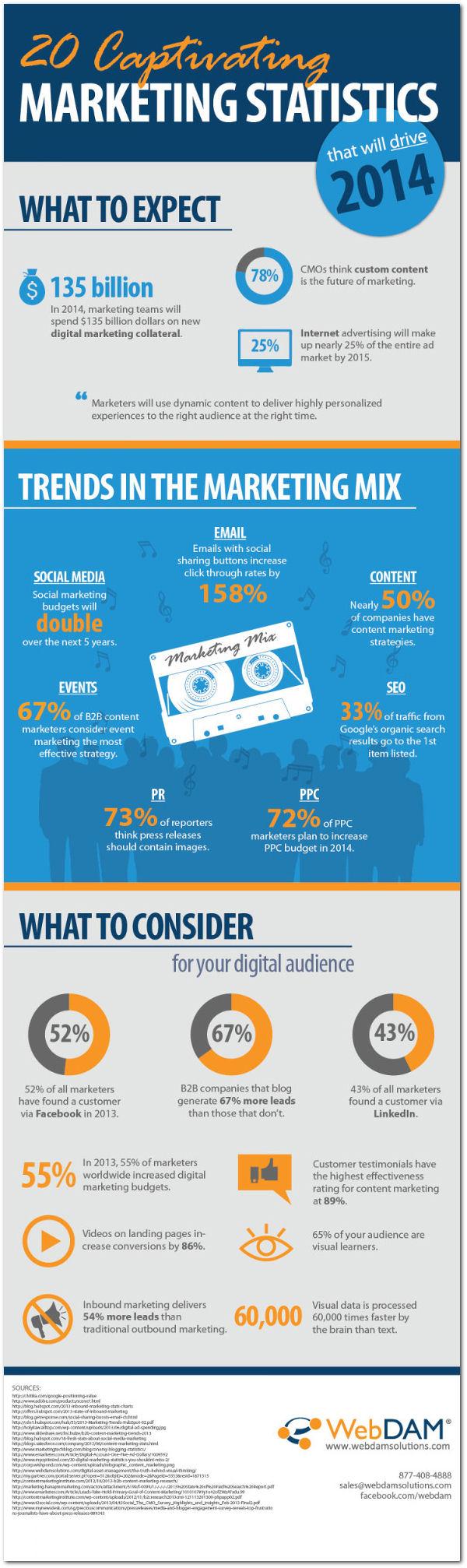 19. 20 Statistics That Will Drive 2014 Marketing Strategies