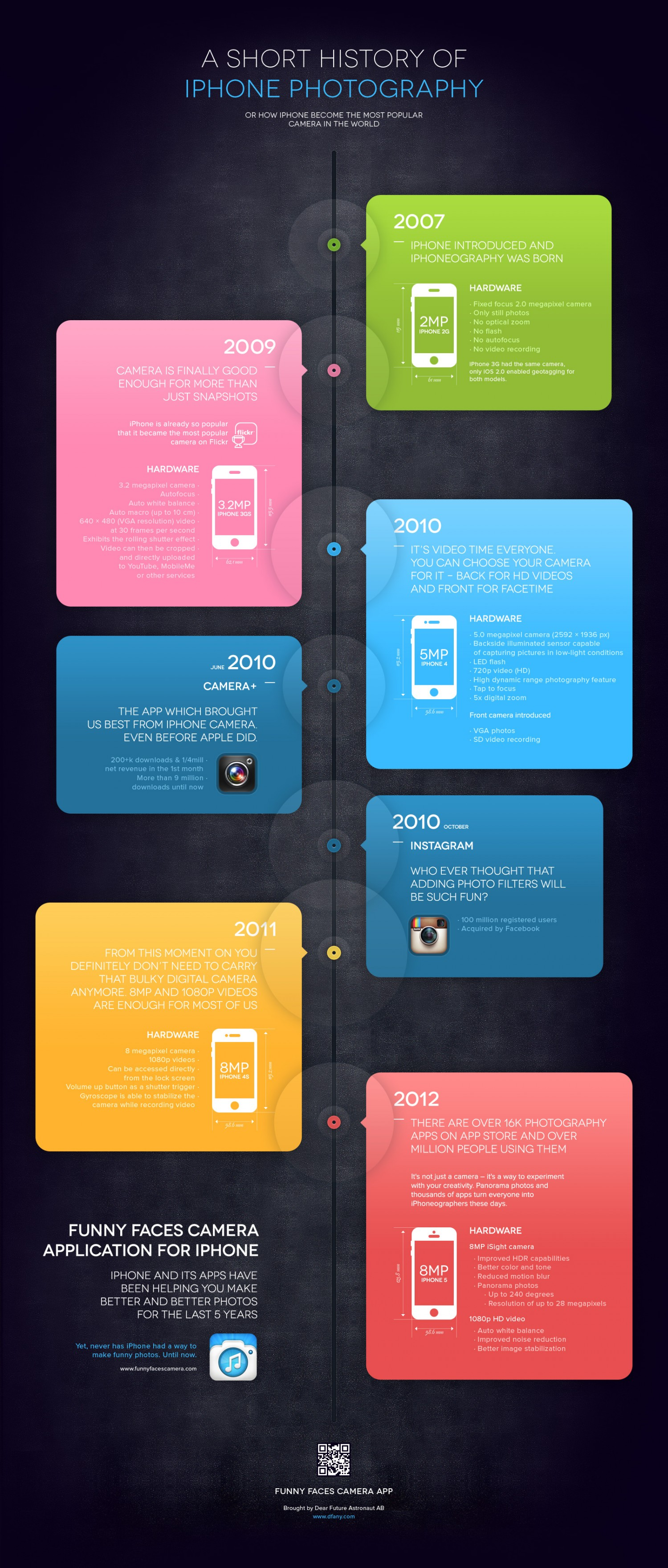 19. A Short history of iPhone photography