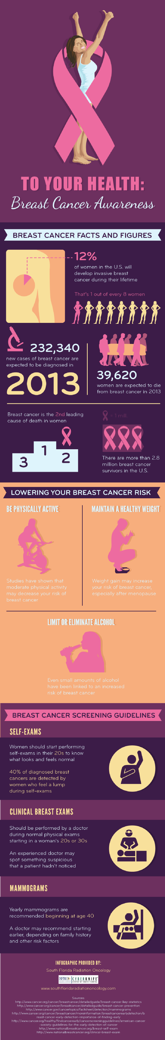 19. Breast cancer Targets aged frequently