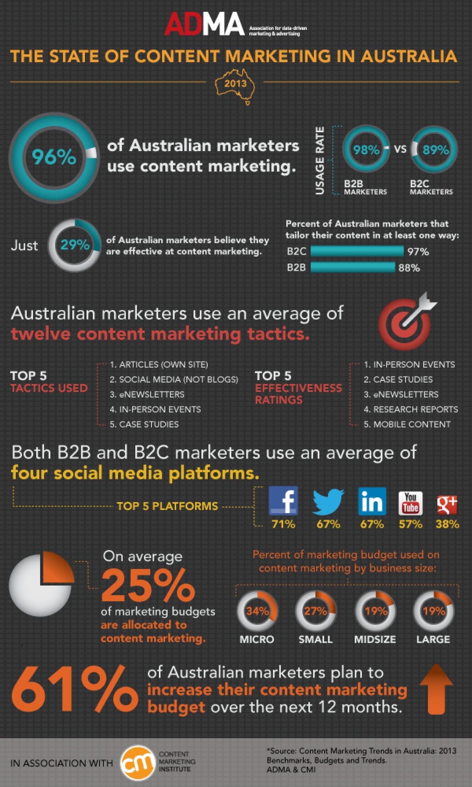 19. Content Marketing in Australia