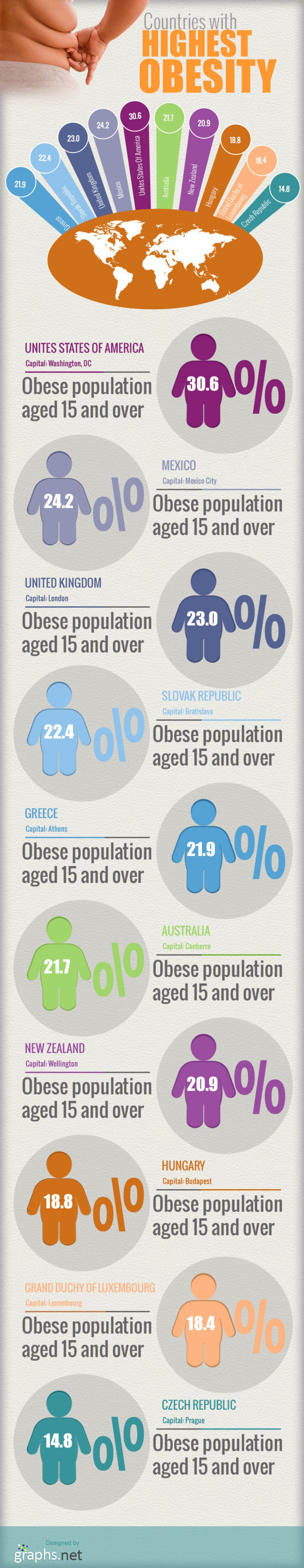19. Countries with Highest Obesity