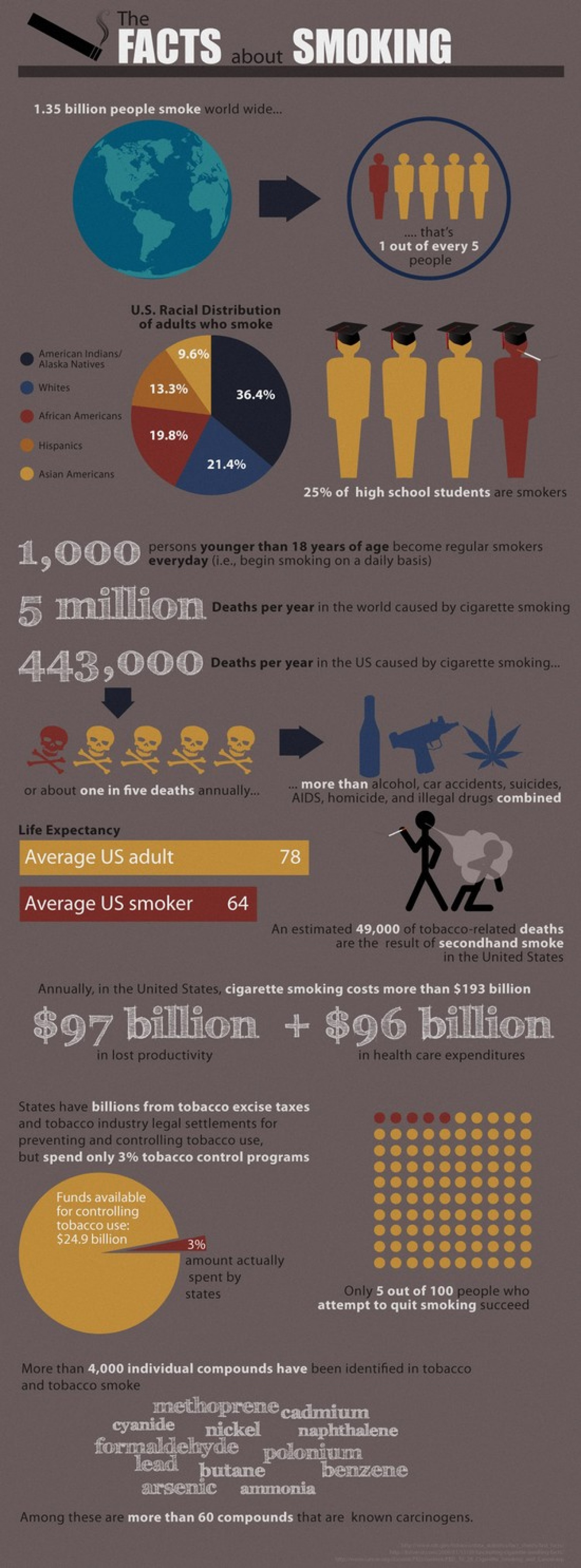 19. Deaths due to Smoking