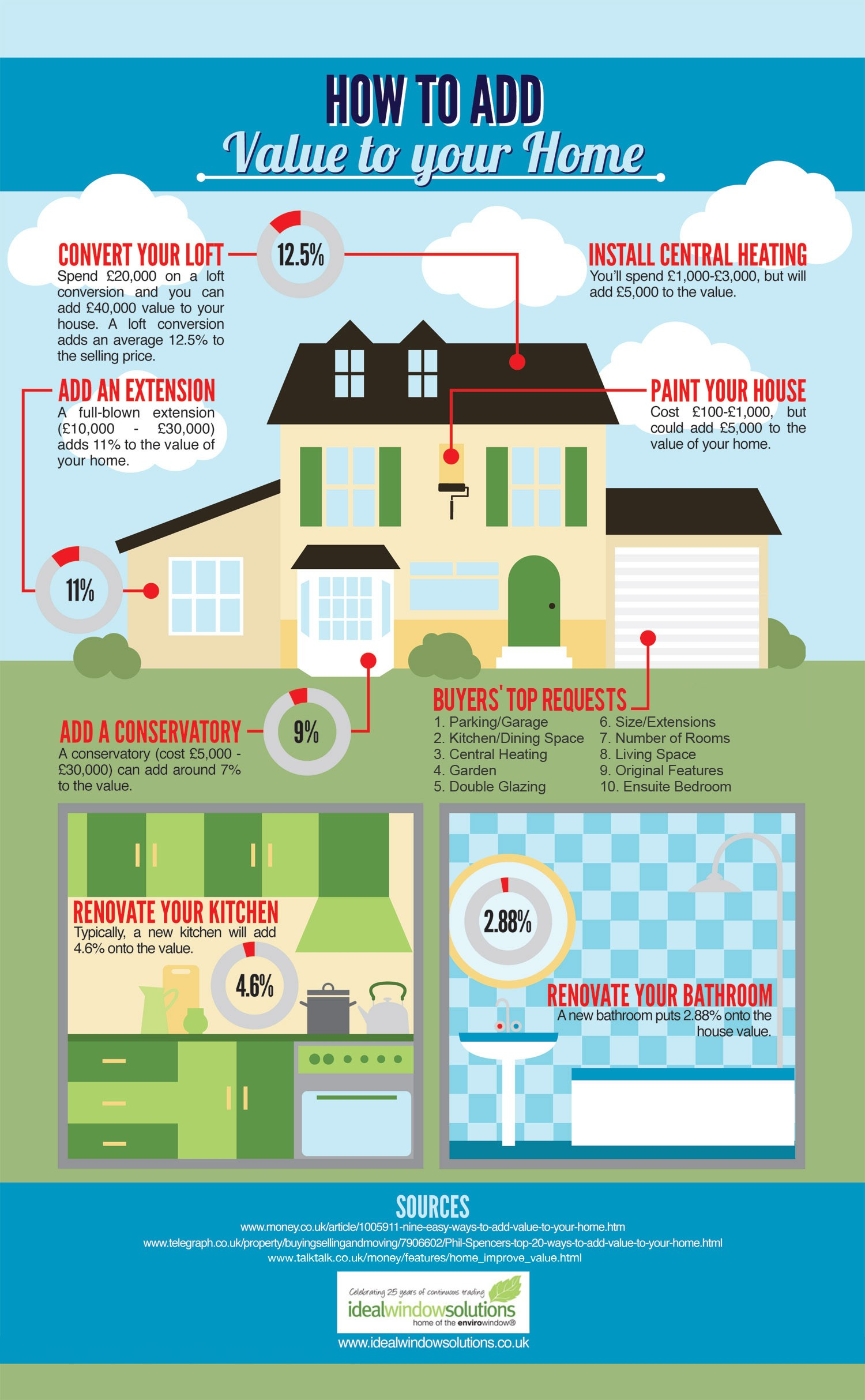 20 interesting infographics on home improvements for How to green your home
