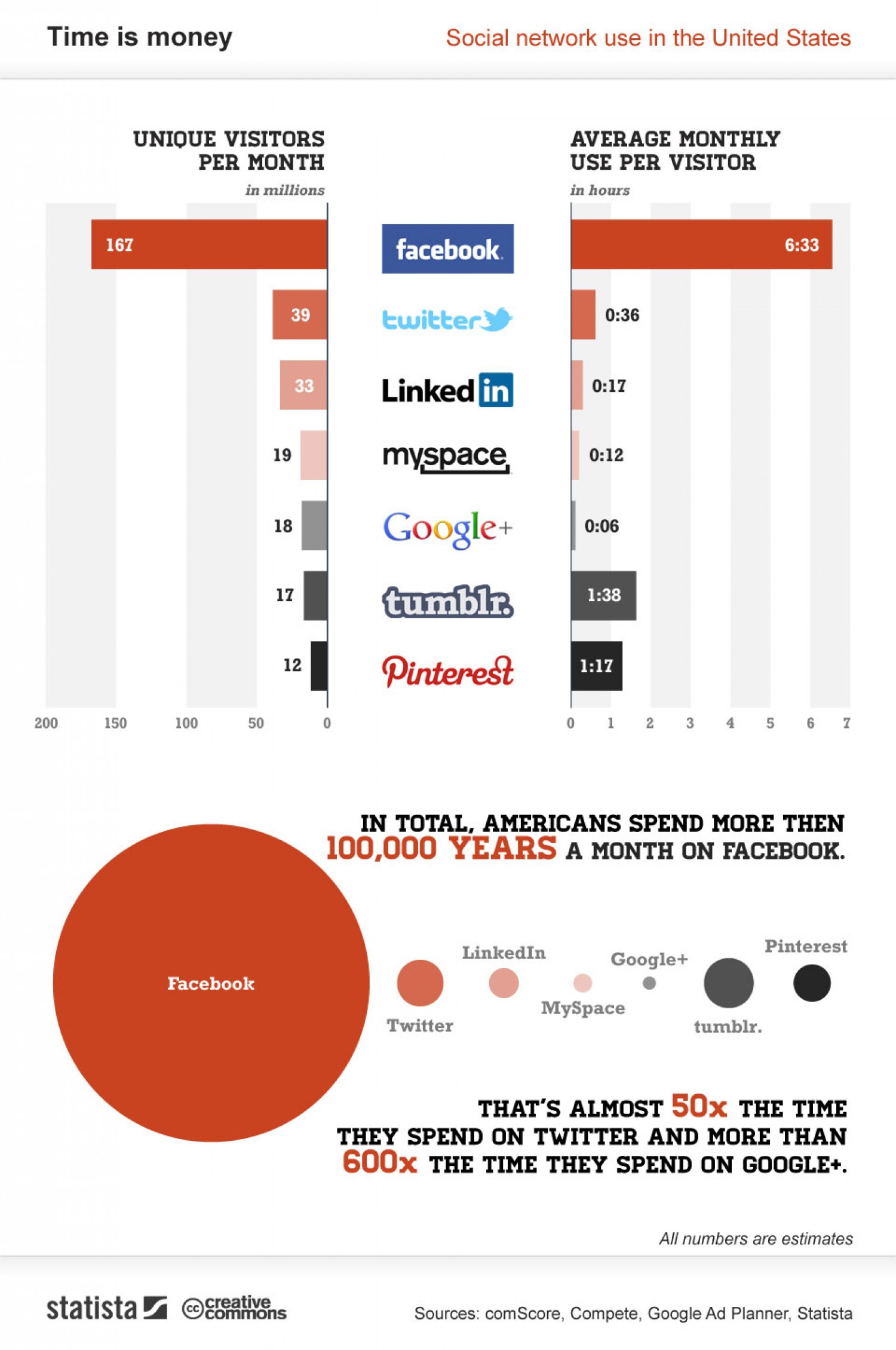 19. Number of Visited visiting LinkedIn