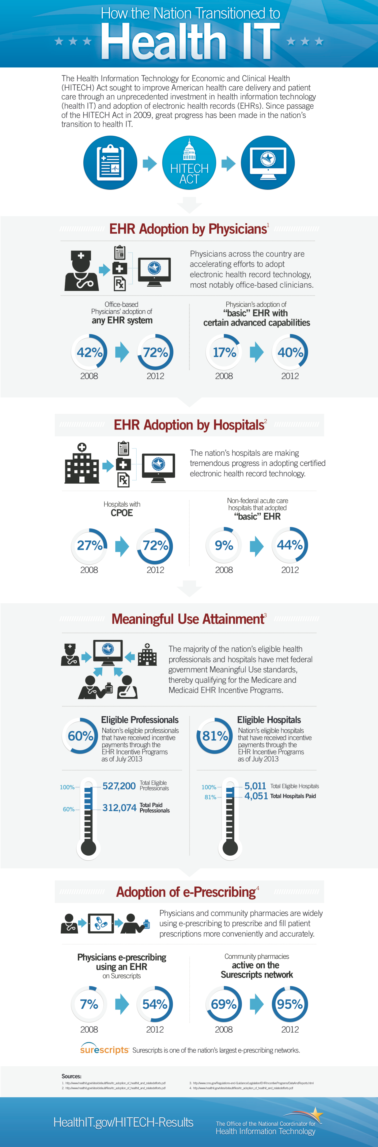 19. Technology Adoption in Medical World