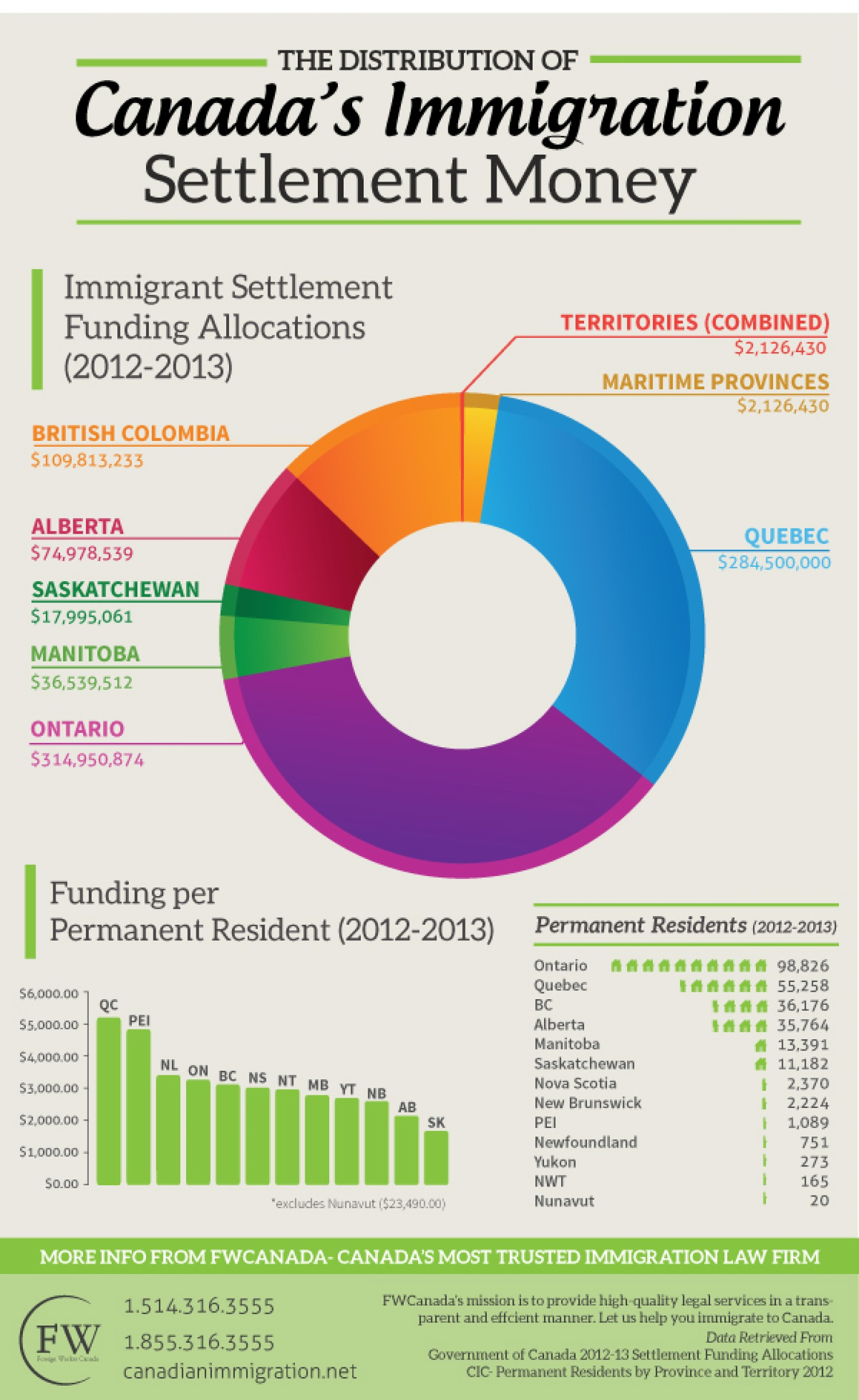 19. The Distribution of Canada's Immigration Settlement Money