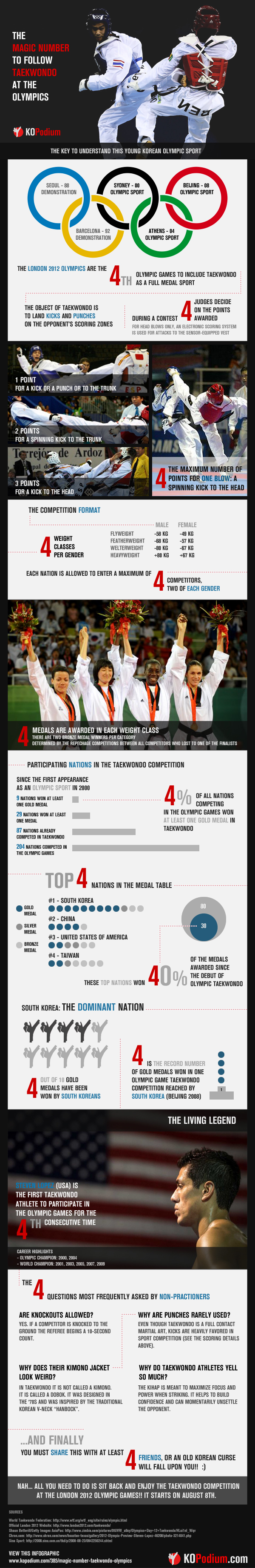19. The Magic Number To Follow Taekwondo At The Olympics