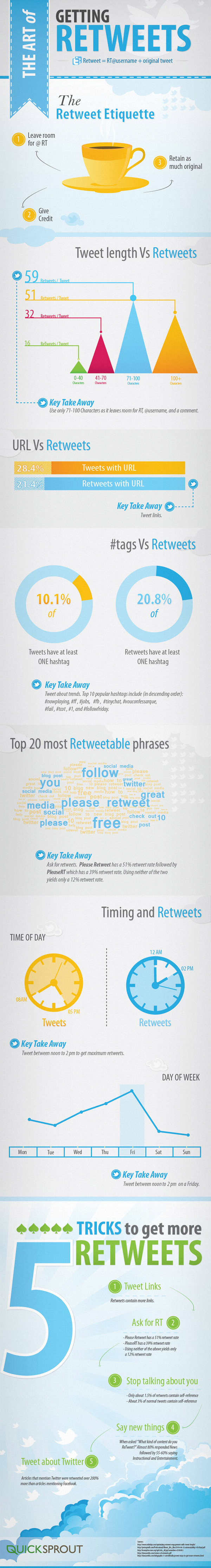 19. The art of getting retweets