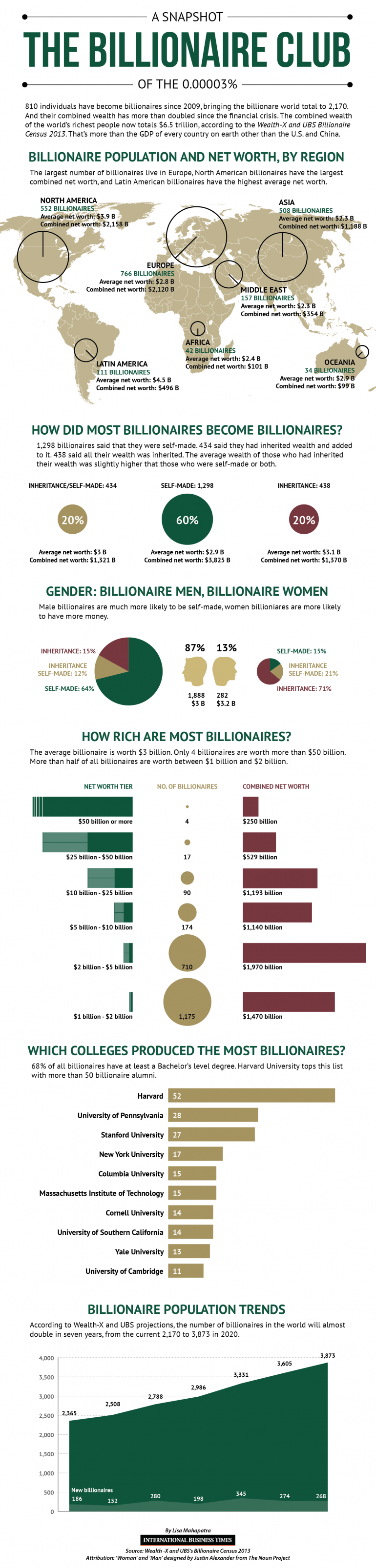 2. Billionaire Census A Snapshot of The 0.00003 Percent